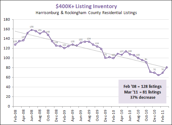 Inventory over $400K