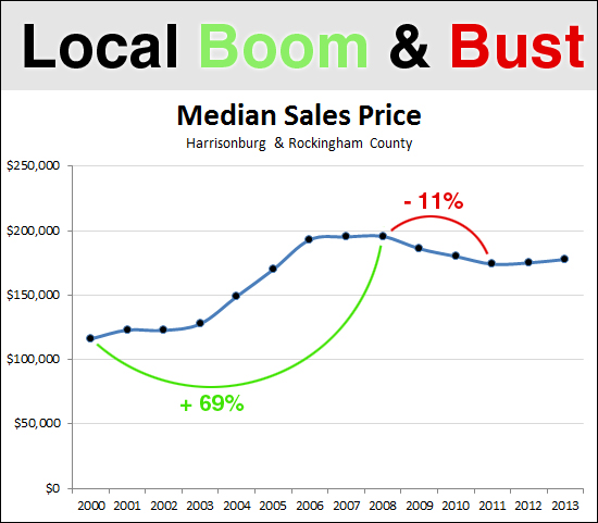 Local Boom and Bust