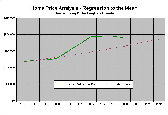 Local Regression to Mean