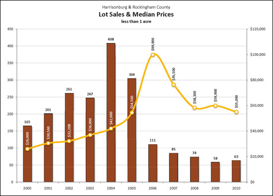 Lot Sales in 2010