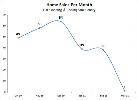 March 2011 Home Sales