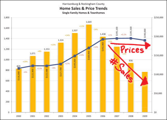 Sales are Slow, Prices are Steady