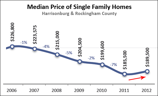 Median Prices Heading Up?