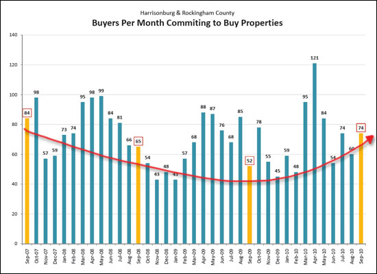 Changes In Buyer Activity