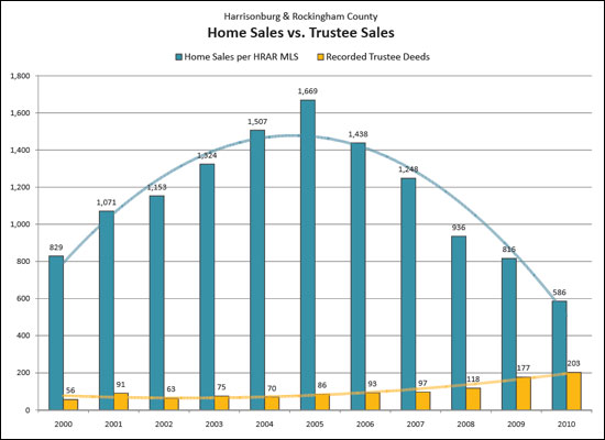 Trends in Trustee Sales