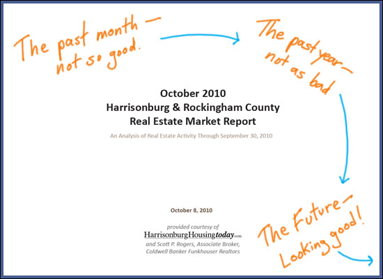 October 2010 Market Report
