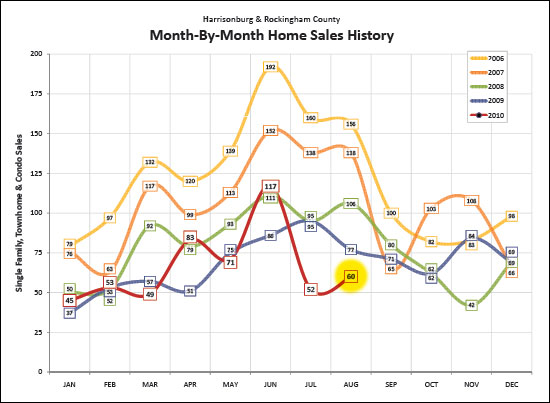 Month-By-Month Home Sales History