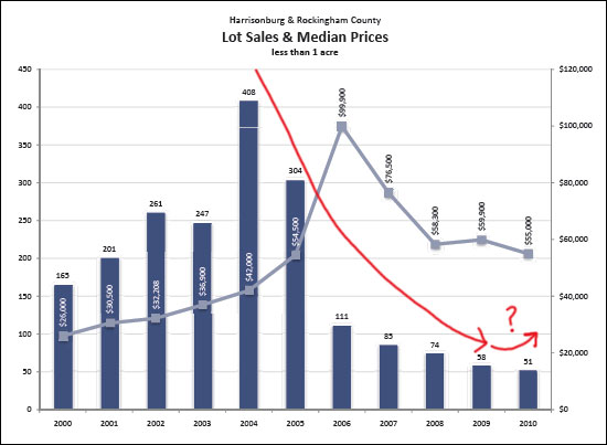 Lot Sales -- Ready to Rebound?