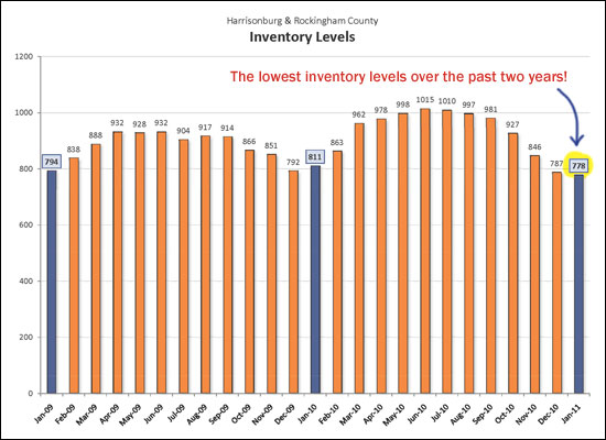 Inventory Trends