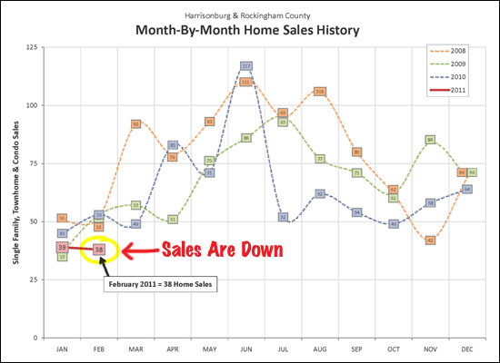 Sales are Down!