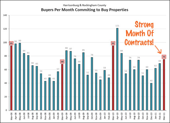 Strong Month of Contracts