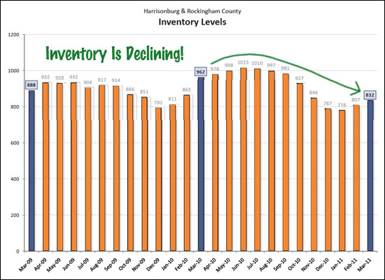 Inventory Declines