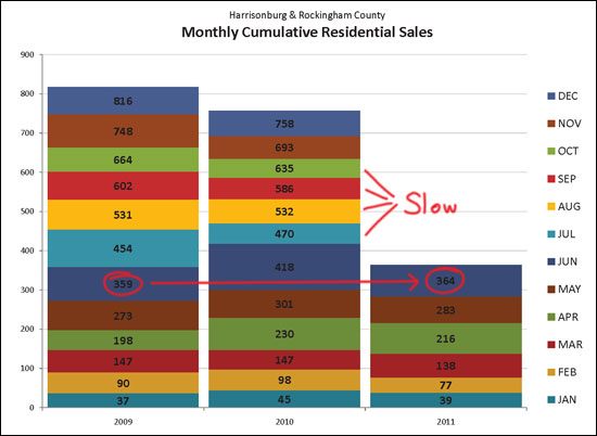 Monthly Cumulative Sales