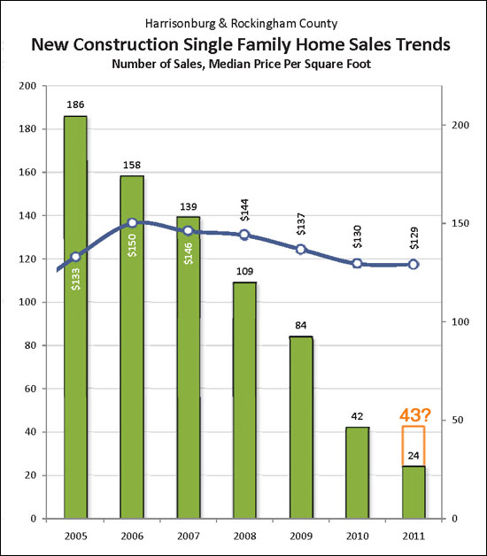 New Home Sales Improve