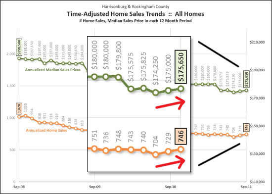 Long-term changes in sales, prices