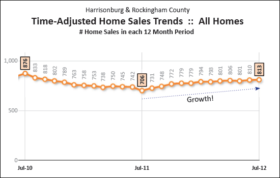 Annualized Pace of Home Sales