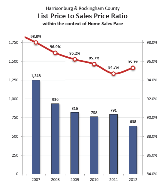 Sales Price to List Price Ratio