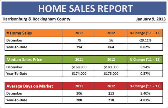 Year End Report: Home Sales Up 9%, Prices Up 1 ...