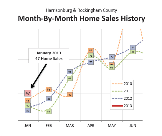 January Home Sales