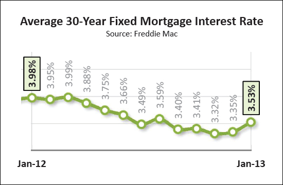 Mortgage Interest Rates Edging Up