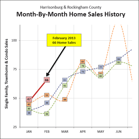 Local Home Sales Increase 44% in February 2013