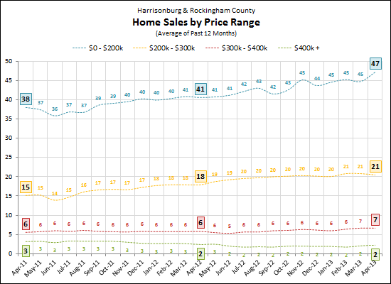 Sales by Price Range