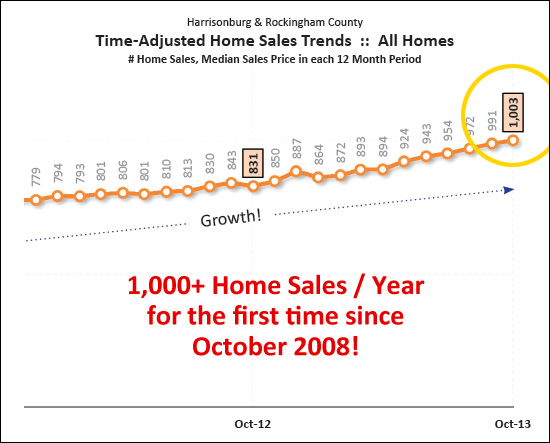 Annualized Home Sales Surge Past 1,000