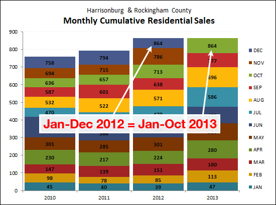 Strong Sales in 2013