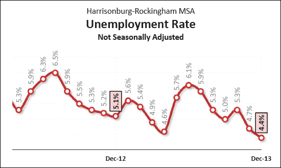 Low Unemployment Rates