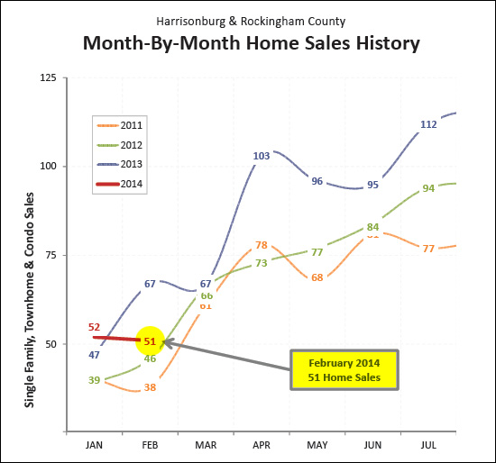 Slow February Home Sales