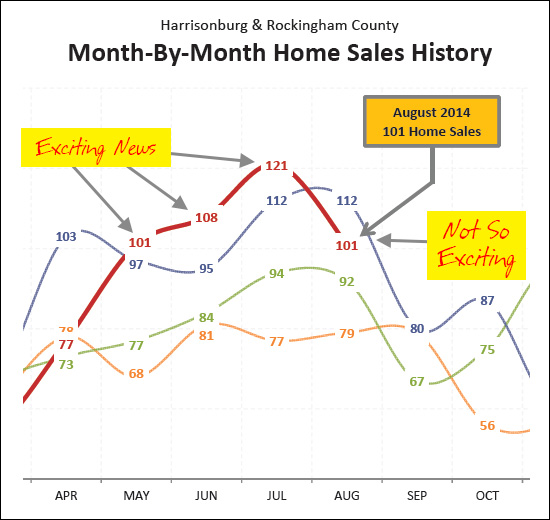 August 2014 Home Sales
