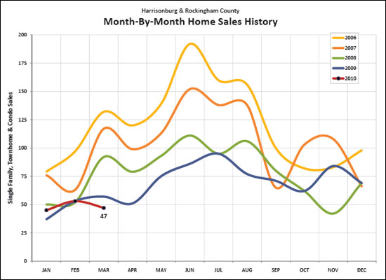 Monthy by Month Sales