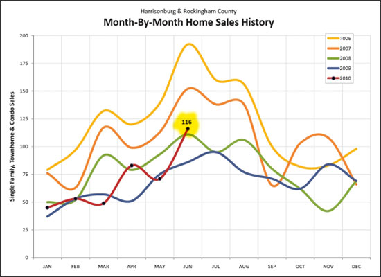 June 2010 Home Sales Soar