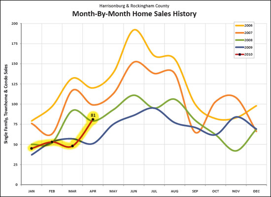 Home Sales Jump In April 2010