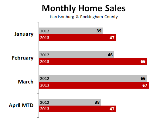 Home Sales Strong in April 2013
