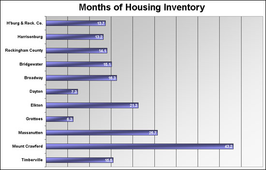 Months of Housing Inventory by Location