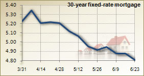 Record Low Rates