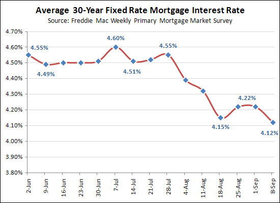 Mortgage interest rates drop again