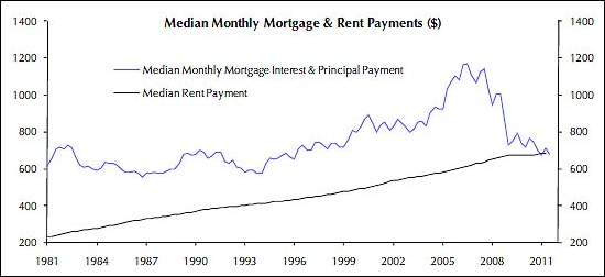 Mortgage vs Rent
