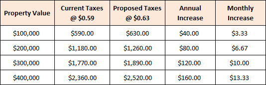 Proposed City Real Estate Tax Rates