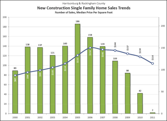New Home Sales Over Time
