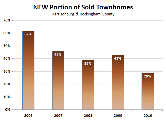 New Townhome Market Share