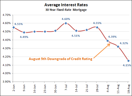 Low, low interest rates