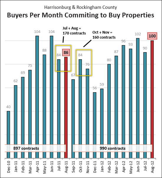 October and November buyers