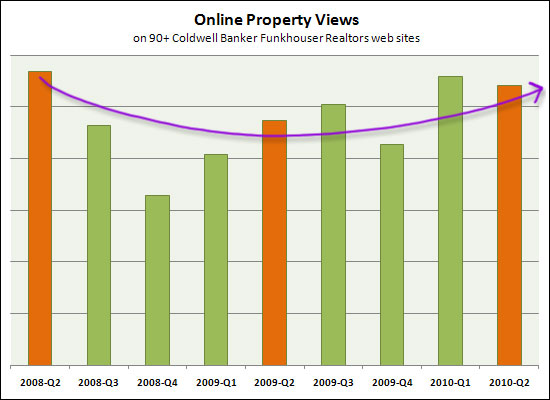 Online Porperty Views
