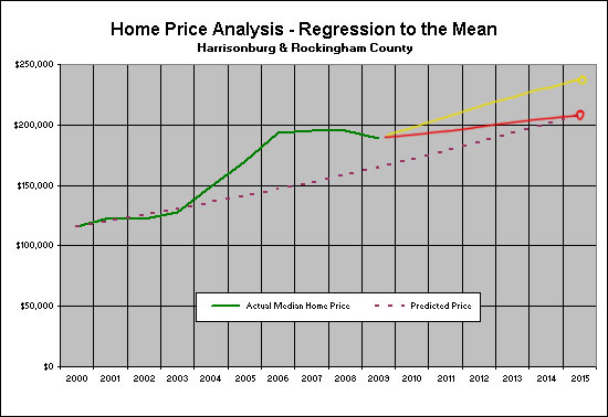 Optimistic View