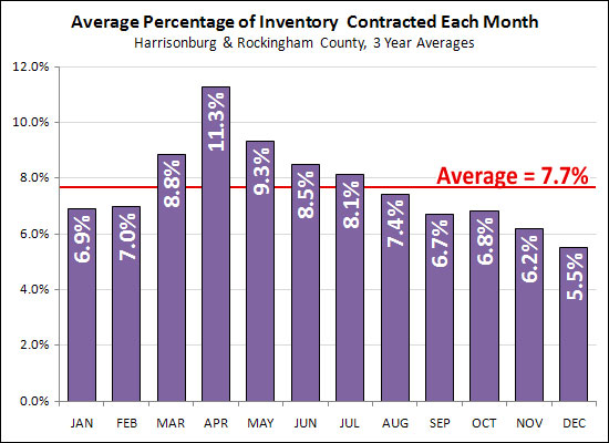 Percentage of Inventory Selling Per Month