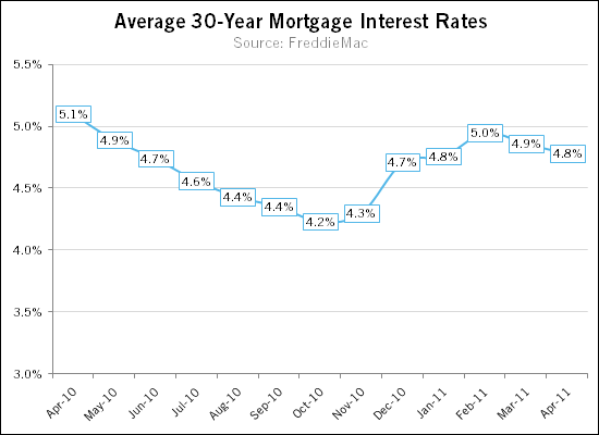 Mortgage interest rates continue to decline in April 2011