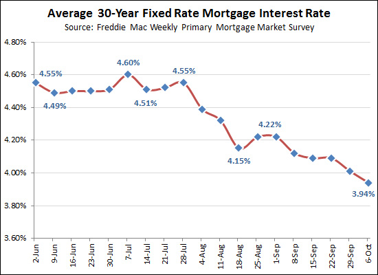 Record low interest rates