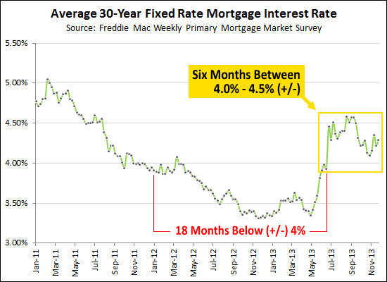Fixed Mortgage Interest Rates